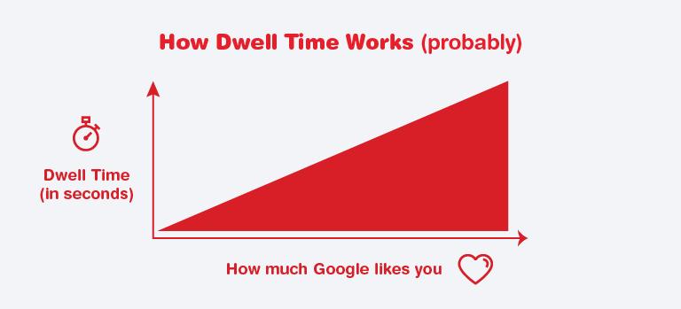 Dwell Time Graph