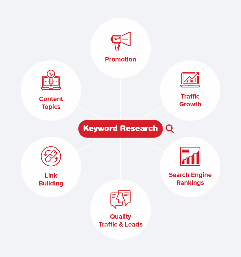 Benefits of keyword research