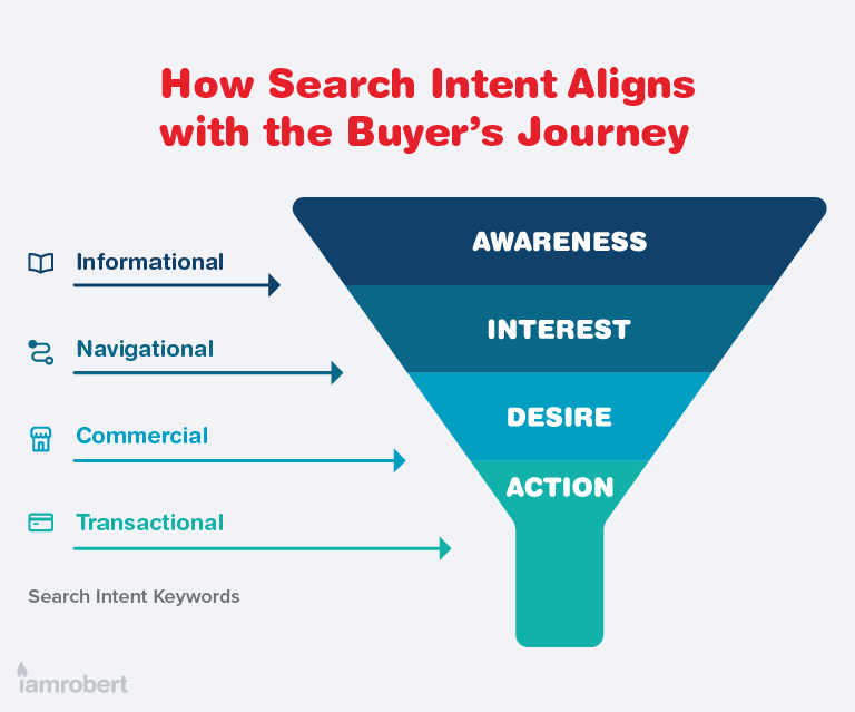 Search Intent should match buyer's journey