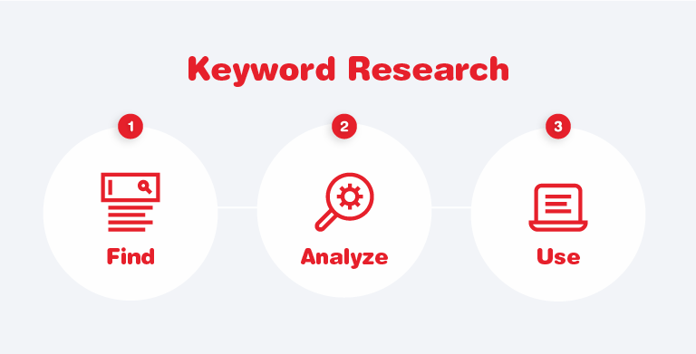 Keyword Research Stages