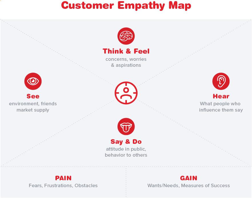 Customer Empathy Map