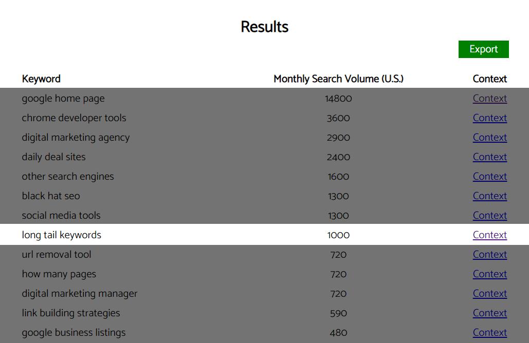 Reddit Keyword Research Tool Results