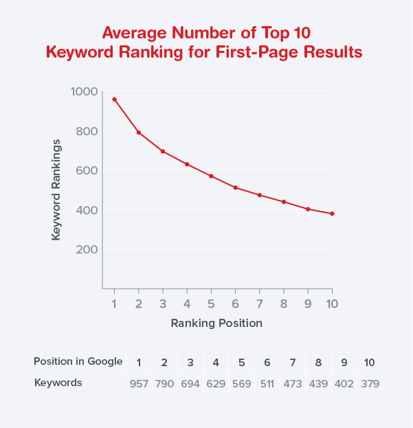 average keyword rankings by position 1