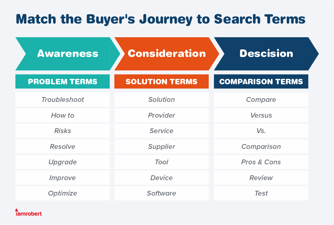Match the Buyer's Journey to Search Terms