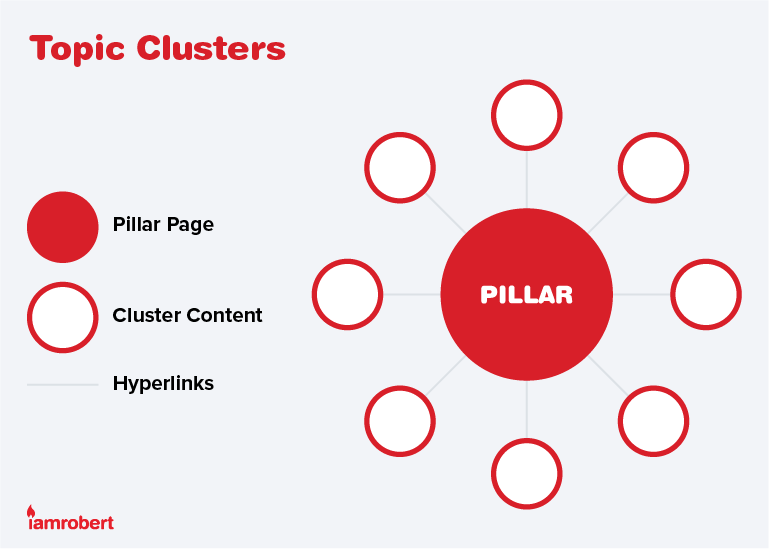 Topic Clusters Diagram