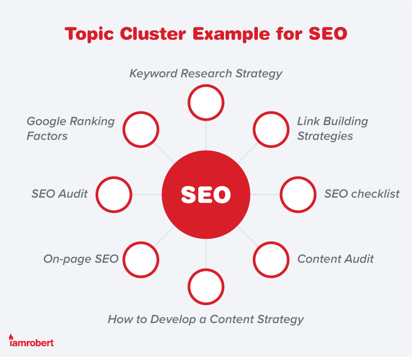 Topic Cluster SEO