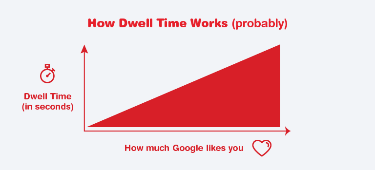 Dwell Time as a ranking Factor
