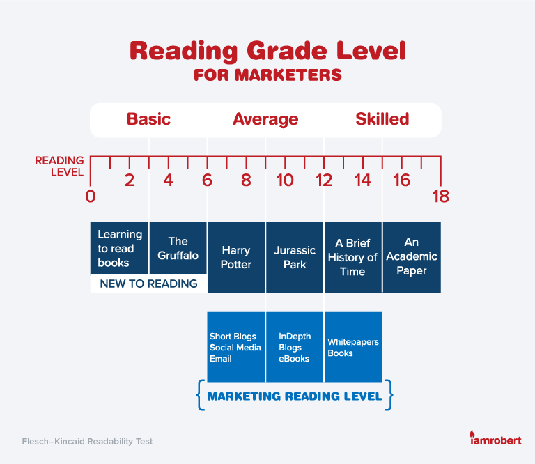 Reading Grade Level for Marketers