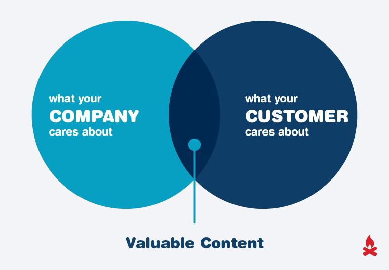 Valuable Content Venn