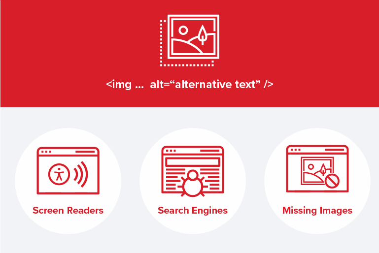 Alt Text is for Screen Readers, Search Engines & Missing Images.