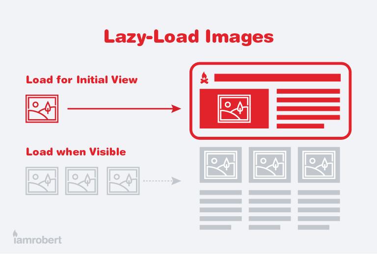 Lazy Load Images