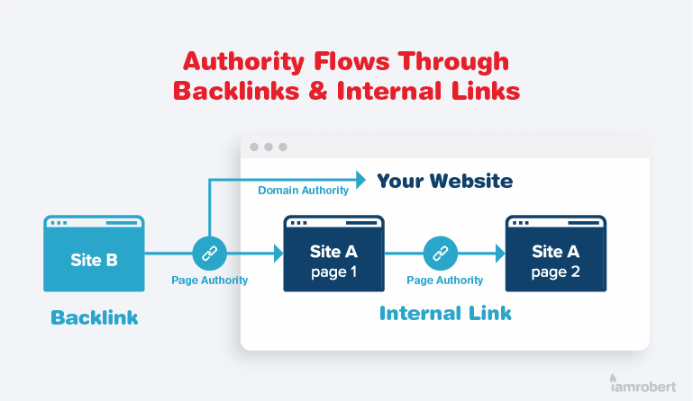 Authority comes through links