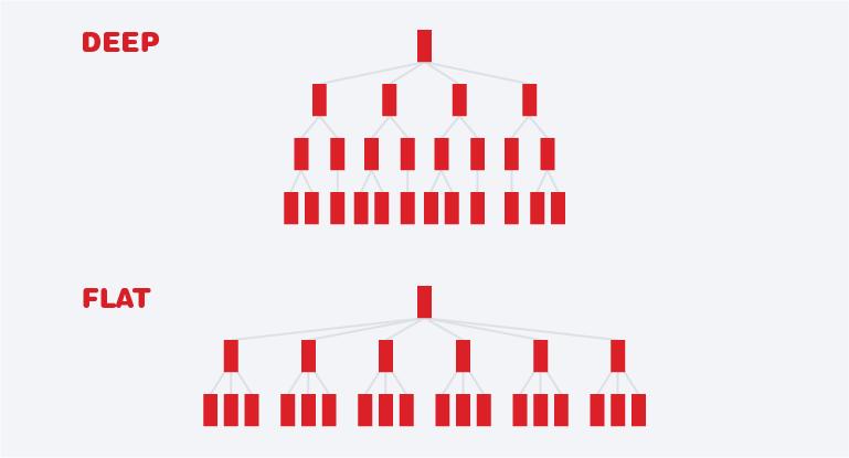Flat vs Deep Site Structures