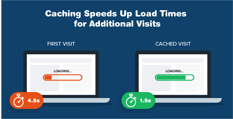Caching makes load time much quicker for second visits