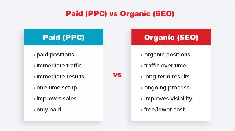 Paid (PPC) vs Organic (SEO) Table