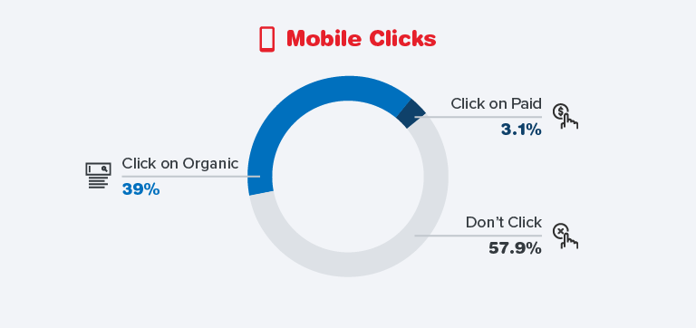 Organic Clicks by Mobile Pie Chart