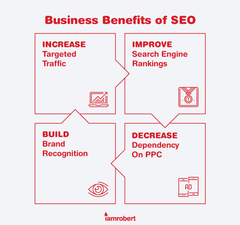 Business Benefits of SEO
