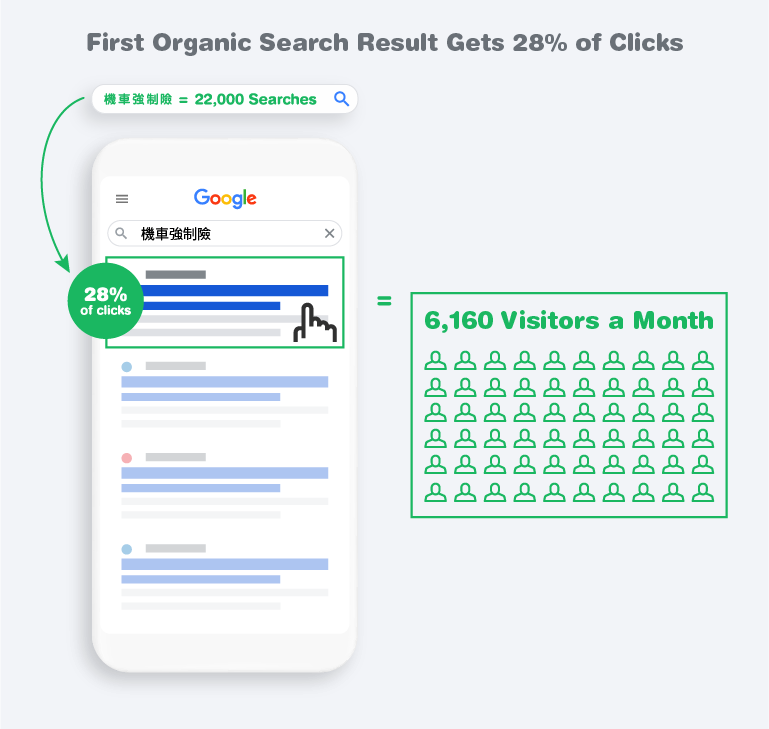 First Organic Search Results Get 28% of Clicks