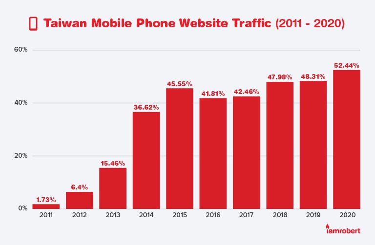 Taiwan Mobile Phone Website Traffic