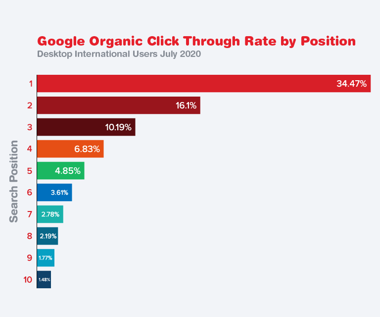 Google Organic Click Through Rate by Position Bar Graph.