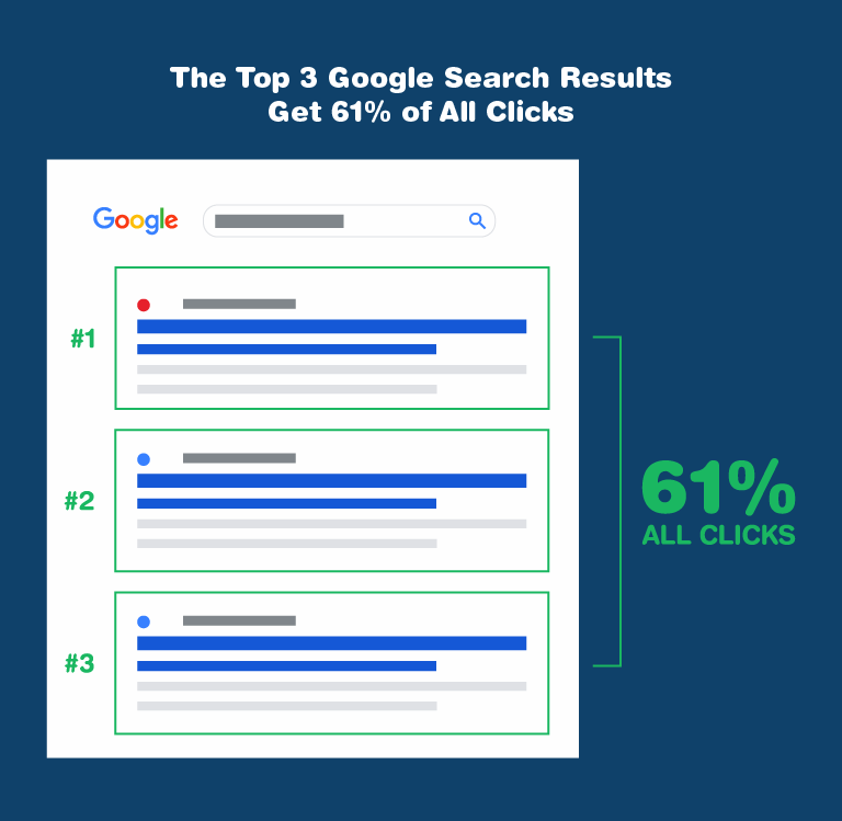 top 3 Google results get 61% of all Clicks