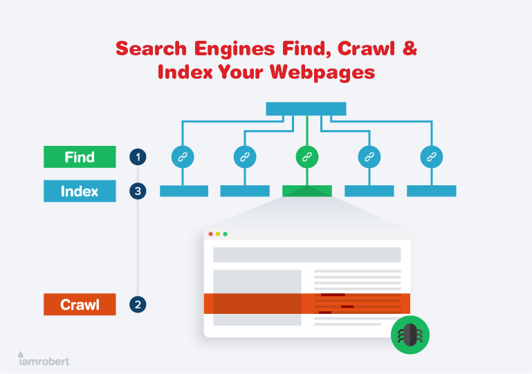 Search Engines Find, Crawl & Index Your Webpages