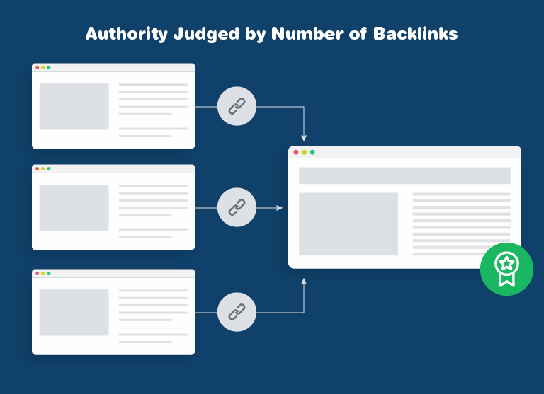 Authority judged by number of backlinks.
