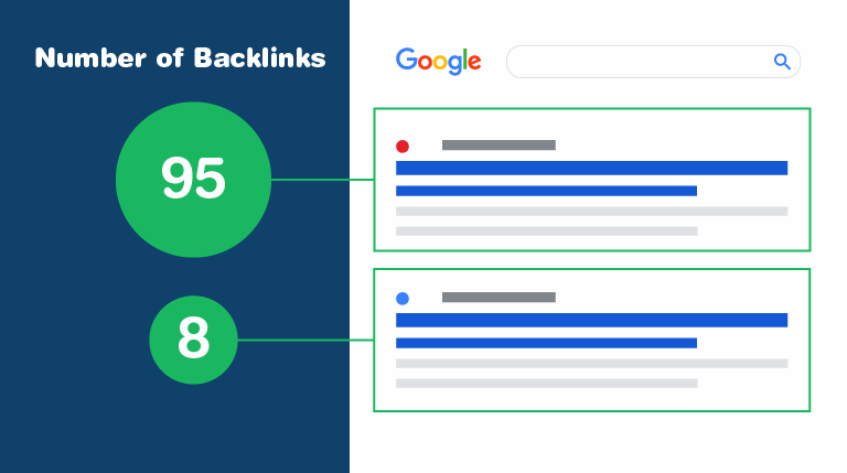 More backlinks generally means higher ranking.