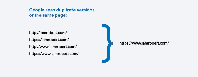 Avoid Duplicate URLs