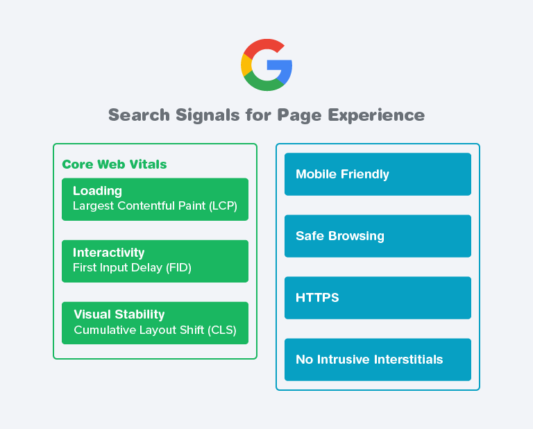 Search Signals for Google Page Experience.
