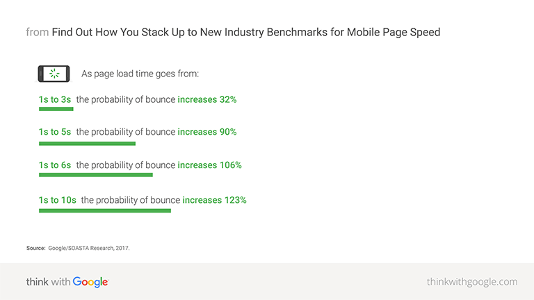 As page load time increases from 1 to 10 seconds, the probability of a mobile visitor bouncing increases 123%.