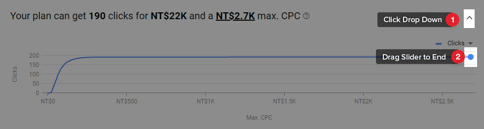 Set the max. CPC to as high as possible