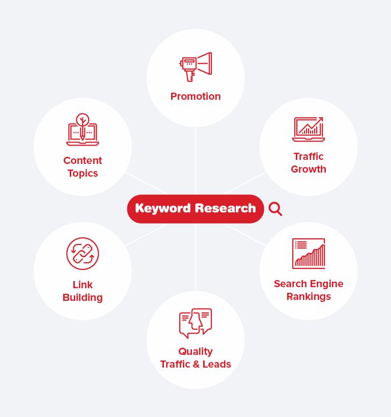 Keyword Research Tasks
