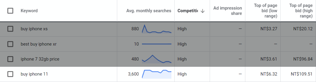 Google Ads Keyword Planner show Transactional or Commercial Intent