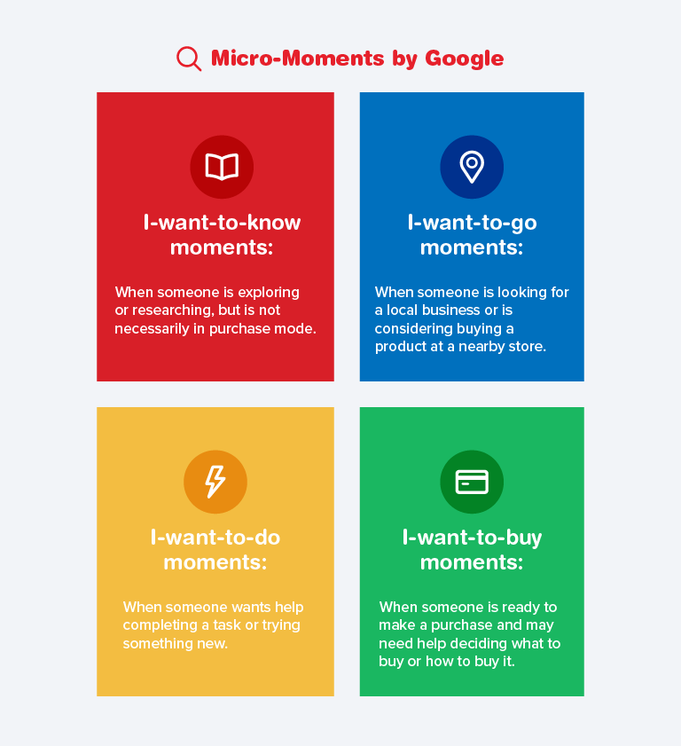 The 4 Google Micro-Moments