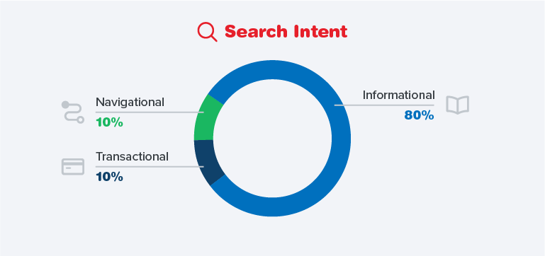Search Intent Graph.