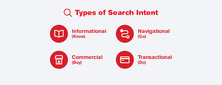 4 Pillars of Search Intent