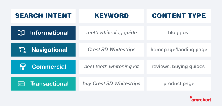 4 Pillars of Search Intent table.