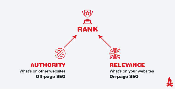 seo on-page & off-page ranking