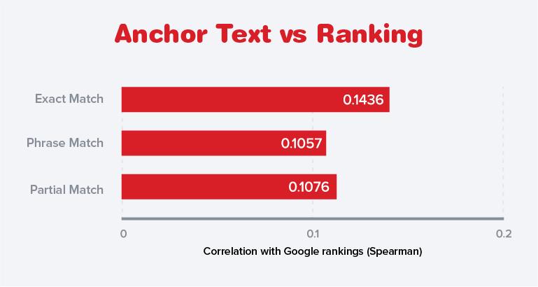 Anchor Text vs Ranking